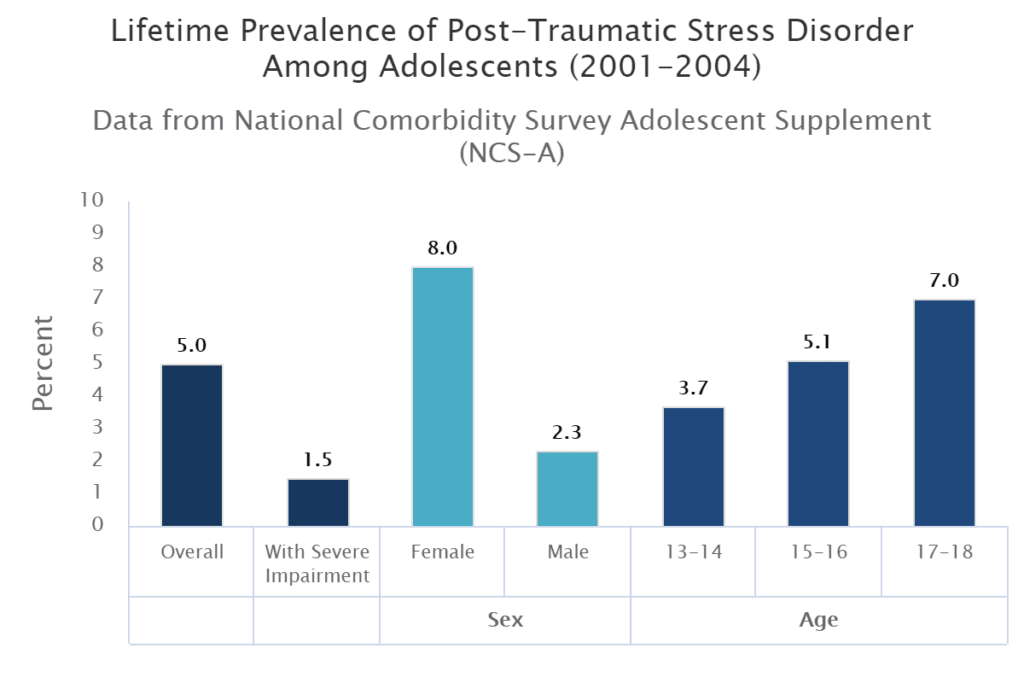 Post-traumatic Stress Disorder in Teens  Troubled Teens
